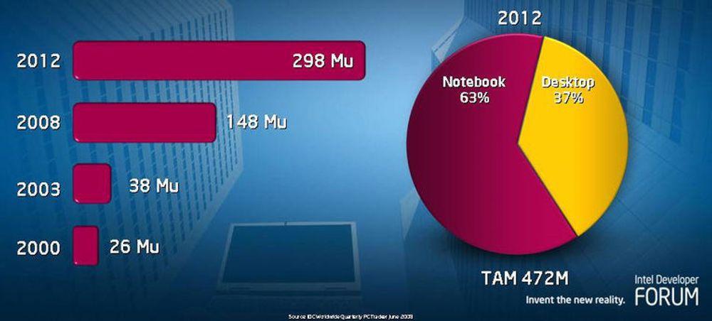Intel forventer fortsatt kraftig økning i salget av bærbare PC-er
