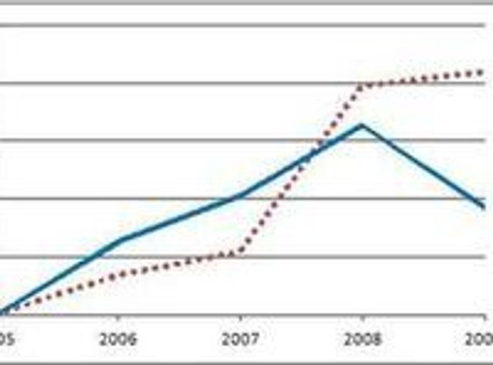 """Globale investeringer i grønn IT totalt (""""Total clean technologies"""") og smarte strømnett spesielt. Nivået i 2005 er satt til """"1""""."""