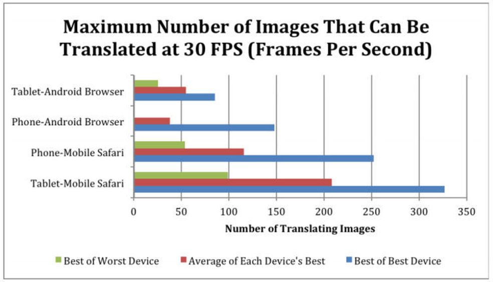 Generell oversikt over resultatene til de beste og de dårligste Android- og iOS-enhetene i PerfMarks-testene, samt gjennomsnittresultatet for hver plattform. For Android på mobil trekkes gjennomsnittet opp på grunn av ytelse til én eneste enhet.