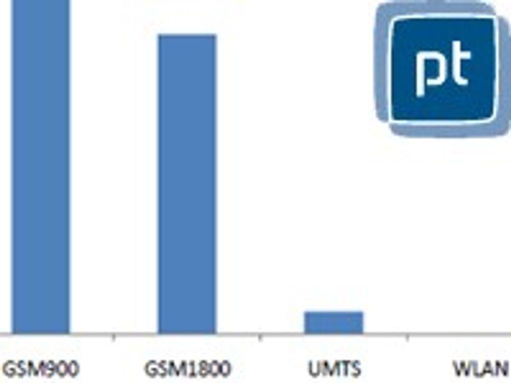 GSM stråler aller mest i Trondheim
