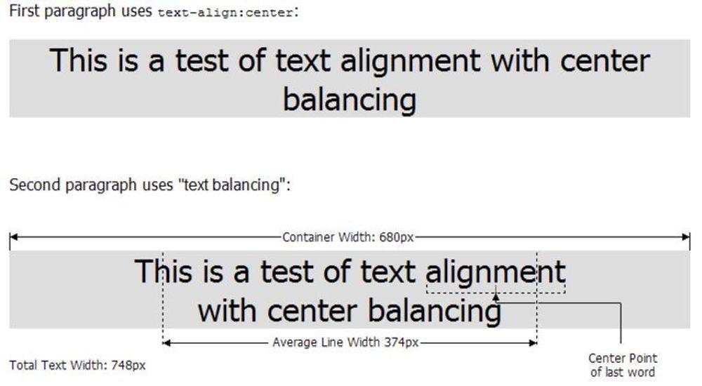Illustrasjonen viser noe funksjonaliteten Randy Edmunds tenker seg i sitt forslag til tekstbalansering i CSS.