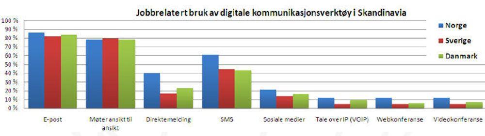 Norske bedrifter er flinkere til å bruke samahandlingsverktøy enn danske og svenske. De kan trolig bli mer effektive ved å bruke dem enda mer.