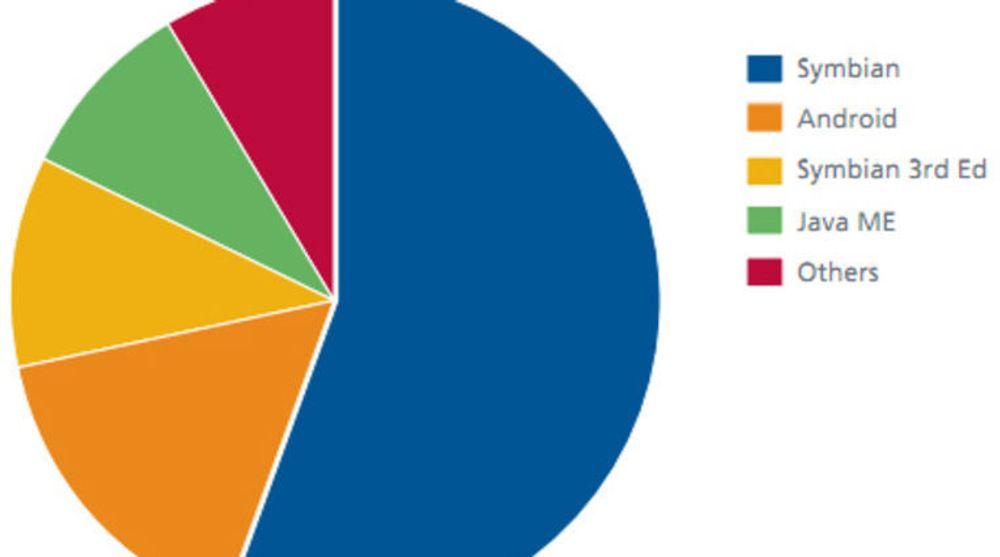 Fordelingen av den samlede mengden av mobil-skadevare, fordelt etter plattform i tredje kvartal av 2011.