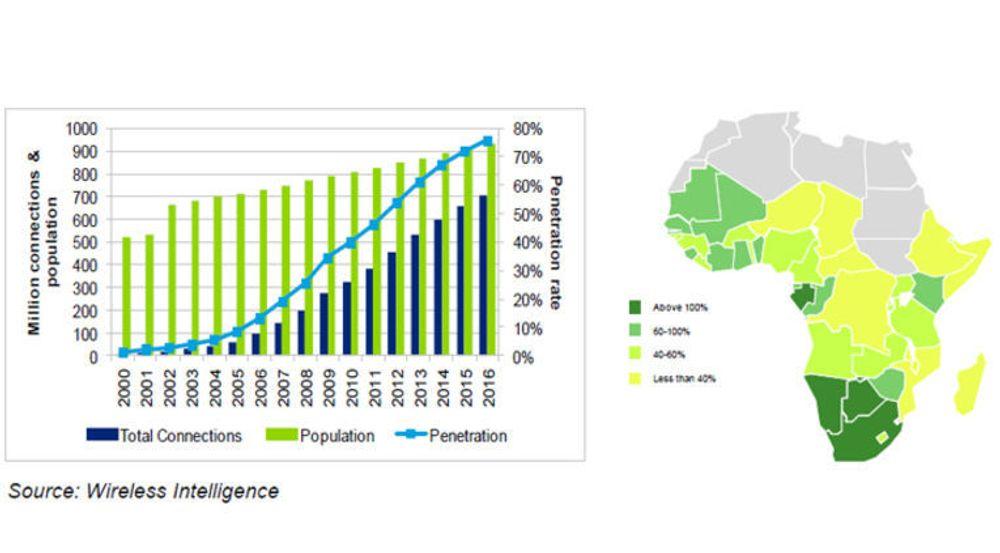 Mobilpenetrasjonen i Afrika sør for Sahara er nå 50 prosent og ventes å øke til 75 prosent i 2016. Det legger et grunnlag for kraftig økonomisk vekst, forutsatt at nettverkene dimensjoneres for å tåle den forventede økningen i datatrafikk. Det fordrer igjen at landene frigjør frekvenser, heter det i en rapport fra GSMA.