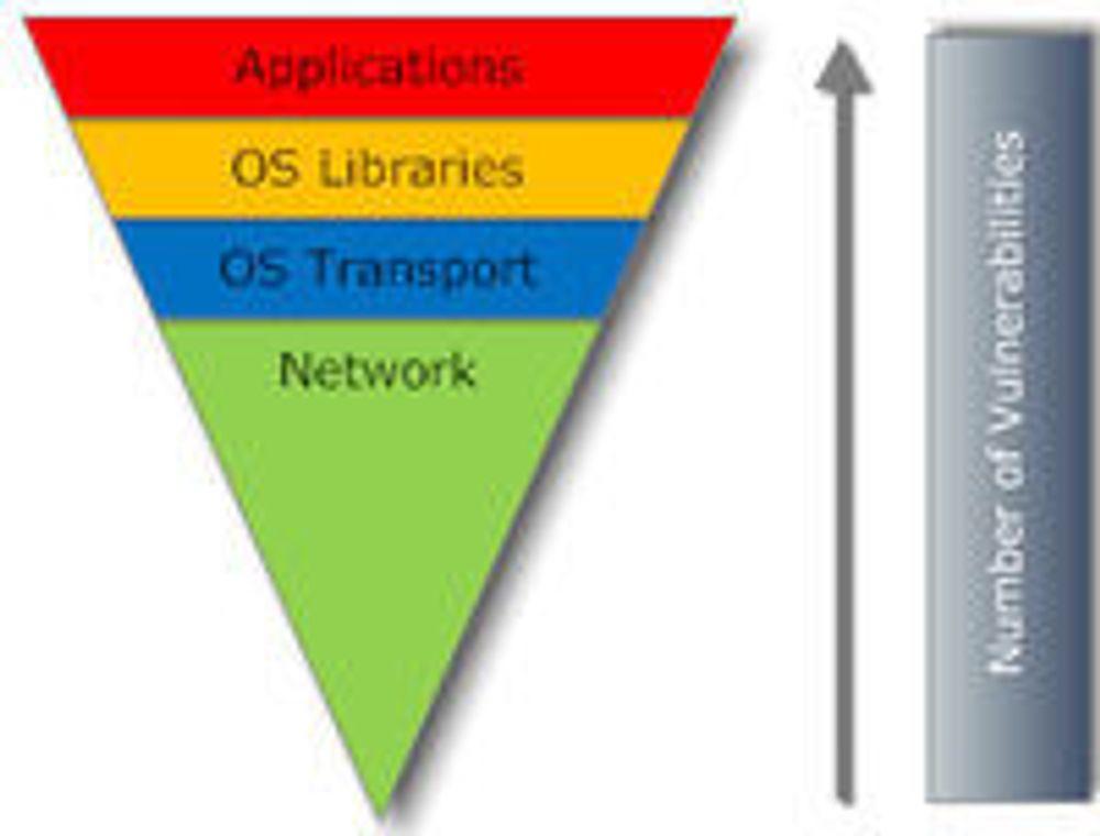 Slik illustrerer SANS Institute forskyvning av sårbarheter fra systemvare til applikasjoner.