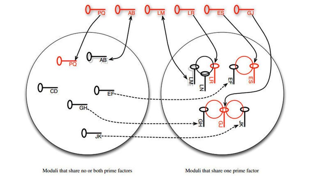 RSA-moduli som deler null, én eller begge primtallfaktorene. Illustrasjonen er nærmere beskrevet i rapporten det er lenket til nedenfor.