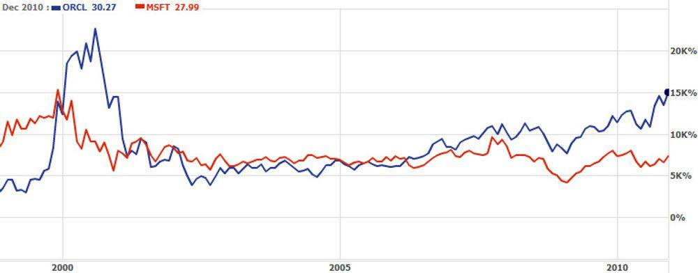 Aksjekursene til henholdsvis Oracle og Microsoft tilbake til før dotcom-boblen. Den loddrette aksen viser prosentvis økning siden mai 1988. Grafen viser hvorfor investorer ser langt mer opp til Oracle-sjef Larry Ellison enn til Microsoft-sjef Steve Ballmer.