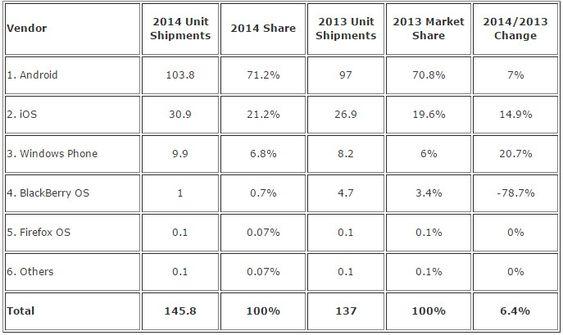 Smartmobilerleveransene i Vest-Europa i 2014, fordelt på plattformer, ifølge IDC.