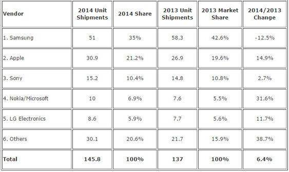 Smartmobilerleveransene i Vest-Europa i 2014, fordelt på leverandører, ifølge IDC.