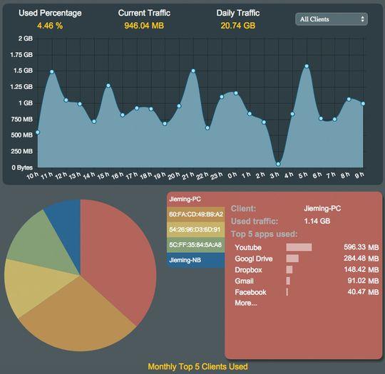 Hva bruker mest data i nettet ditt, og hvilken enhet er synderen? Trafikkanalyse-knappen gir kjapt svar på det.