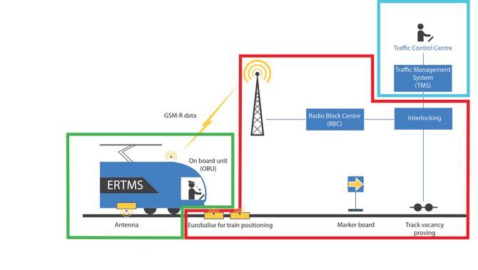 Tre kontrakter: ERTMS-kontraktene Jernbaneverket skal gå ut med før sommeren er delt i tre store pakker. Det største delanskaffelsen, som er rammet inn i rødt, er den som kalles trackside, og som er infrastrukturen som skal anlegges langs sporene. Innrammet i grønt er utstyret som skal inn i togsettene, og i blått anskaffelsen av tre nye kontrollsentraler.