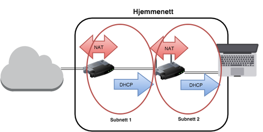 Har du to rutere som begge «NAT-er» får du i praksis to subnett. DHCP-serveren i hver ruter deler ut IP-adresser i hvert sitt subnett. Illustrasjon: Tek.no