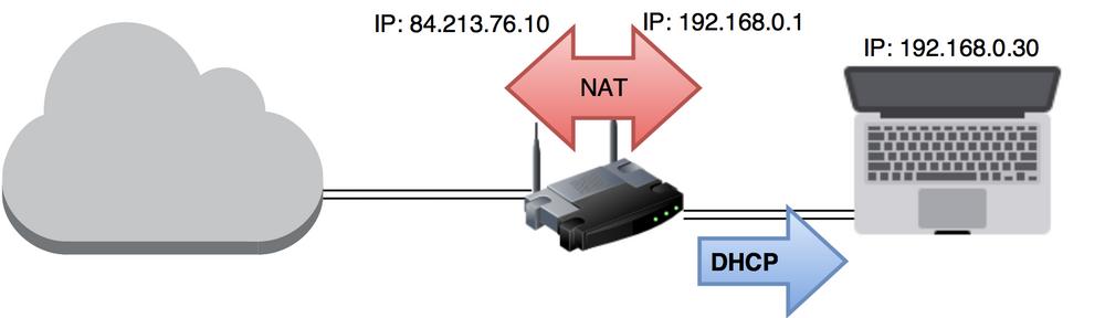 NAT oversetter mellom private og offentlige IP-adresser. I eksempelet er det IP-adressen lengst til venstre som er synlig fra Internett (skyen), mens IP-adressen i midten er denenhetene på nettverket ditt identifiserer ruteren som. En DHCP-server i ruteren gir alle enhetene i nettet ditt hver sin unike IP-adresse, i dette tilfellet 192.168.0.30 til PC-en.