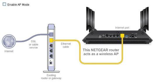 Har den trådløse ruteren din aksesspunktmodus, skal du vanligvis bruke WAN-porten når du kobler den til ruteren fra Internett-leverandøren din. Hvis du vil bruke den som svitsj, kobler du til via en av LAN-portene etter at du har deaktivert DHCP og gitt denen fast IP-adresse.