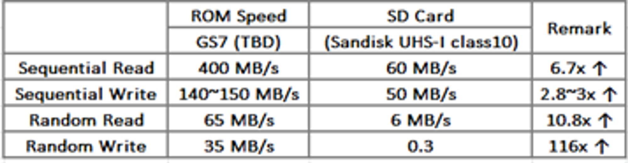 Da vi spurte hvorfor ikke Samsung lar oss integrere SD-kort med den interne lagringen fikk vi denne plansjen tilbake. «Å integrere SD-kort med det interne minnet ville gitt en for treg brukeropplevelse», forklarte Samsung videre. Med hastighetsforskjeller på over 100-gangeren i noen tilfeller virker dette fornuftig.