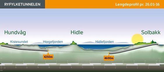 Den siste oppdateringen på fremdriften i tunnelen er fra slutten av januar. Da var omkring ni kilometer med tunnel sprengt ut. Siden da kan man trolig plusse på 250-300 meter i hver ende.