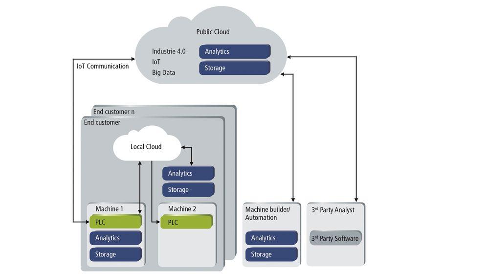 Skjematisk illustrasjon av TwinCAT Analytics, programvare fra Beckhoff som kan brukes til å samle data, og til å analysere dem.
