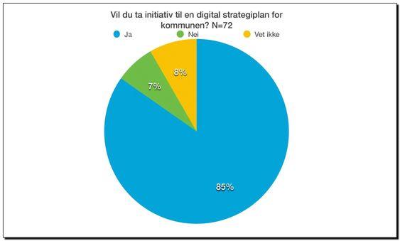 Valgundersøkelse IKT Norge