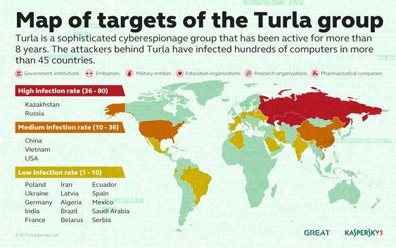 Oversikt over hvilke land det har blitt oppdaget fleste Turla-angrep.
