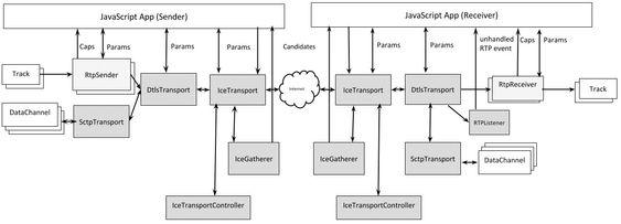 ORTC API-diagram