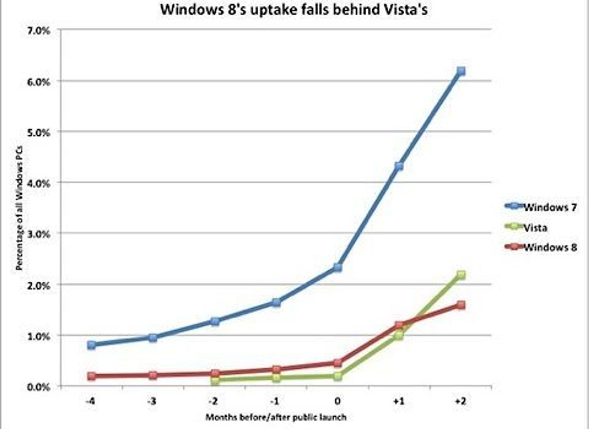Windows 8 må se seg slått av utbredelsestakten til Windows Vista, i hvert fall to måneder etter lanseringsdato, ifølge tall fra webanalyseselskapet.