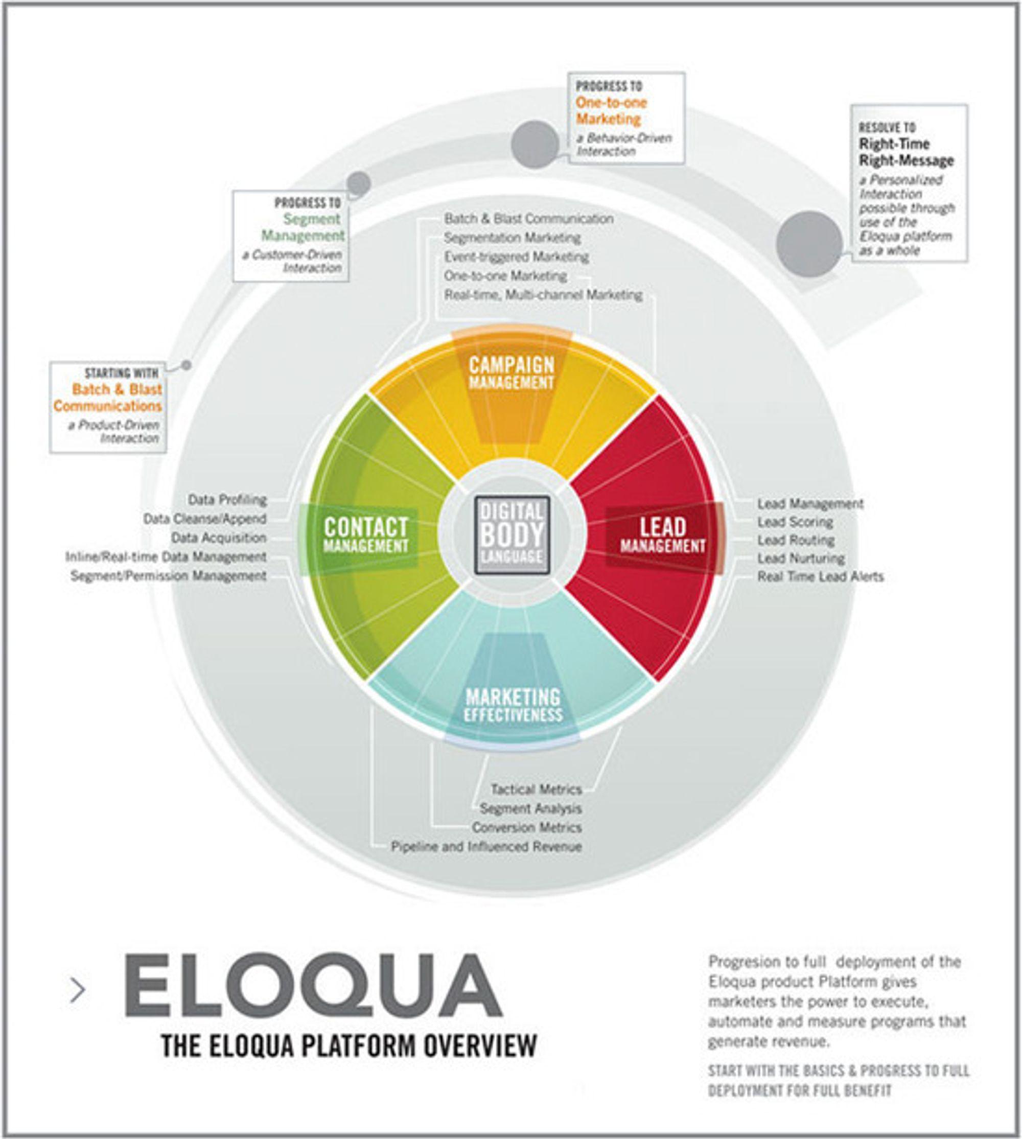Skjematisk oversikt over Eloqua-plattformen.