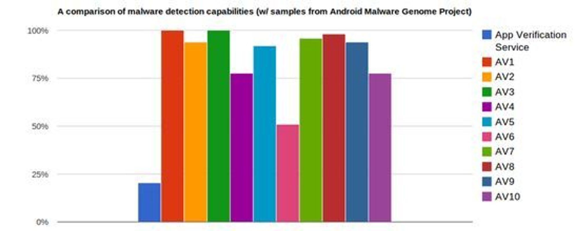 Andelen av 49 ulike eksempler på skadevare som ble gjenkjent av forskjellige antiskadevare-produkter. Stolpen til venstre viser resultatet til funksjonen i Google Play for Android 4.2.