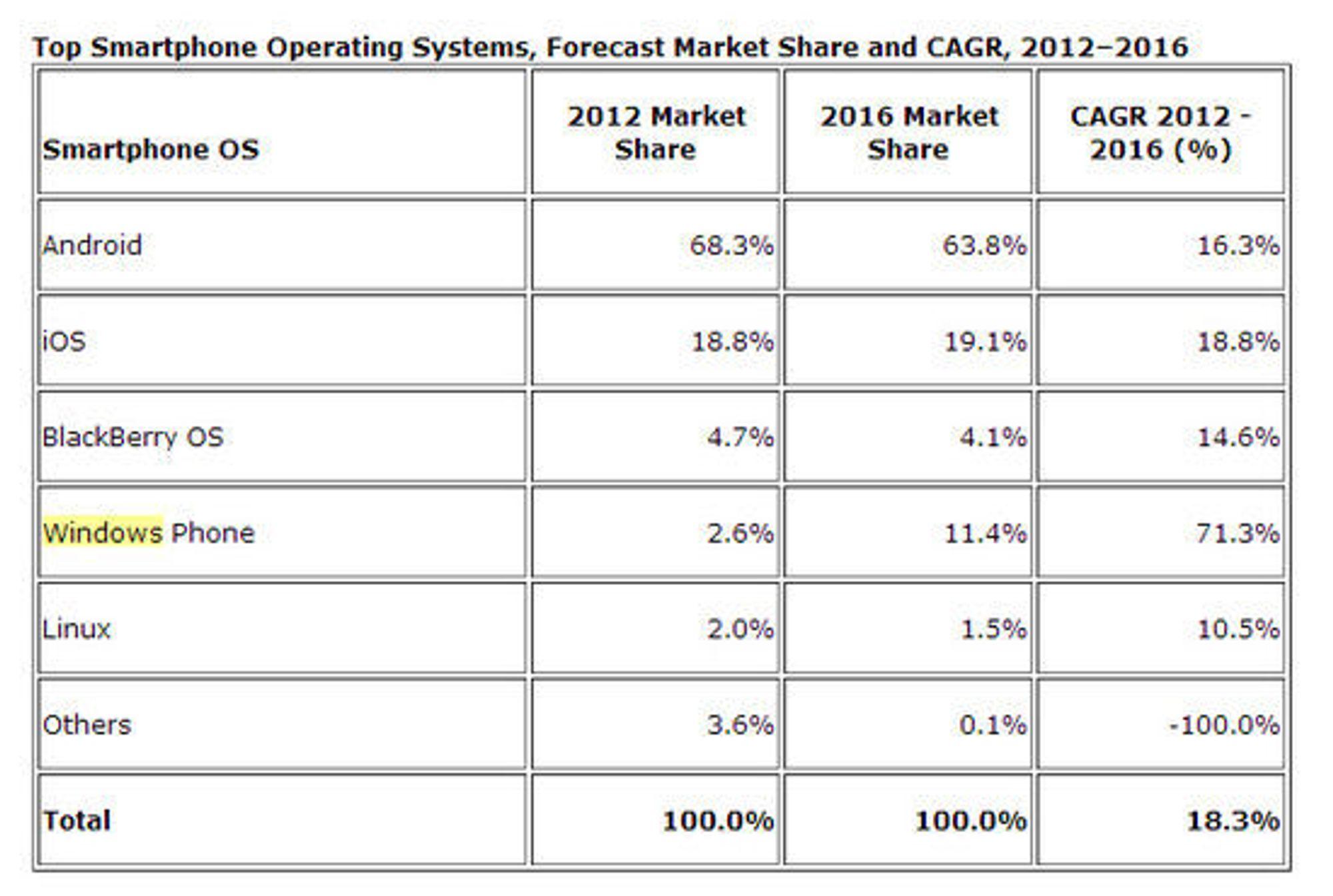 IDC oppdaterte prognose for smartmobilmarkedet for perioden 2012 til og med 2016.