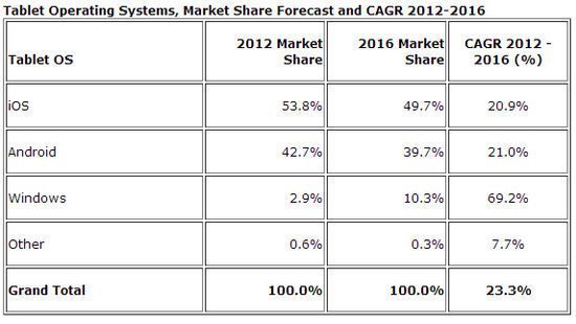 Nettbrettmarkedet 2011-2016 ifølge IDC i desember 2012