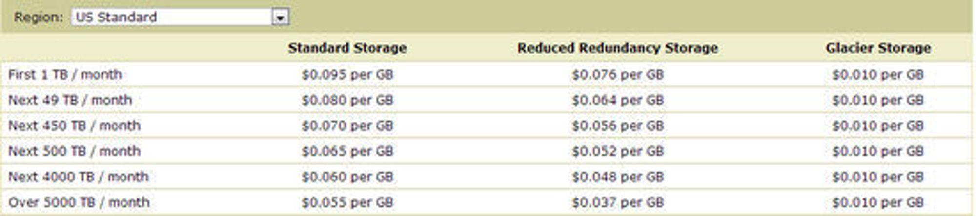 Prisene for Amazon S3 som gjelder fra den 1. desember 2012. Glacier Storage er en tjeneste hvor aksesstiden kan være på flere timer.