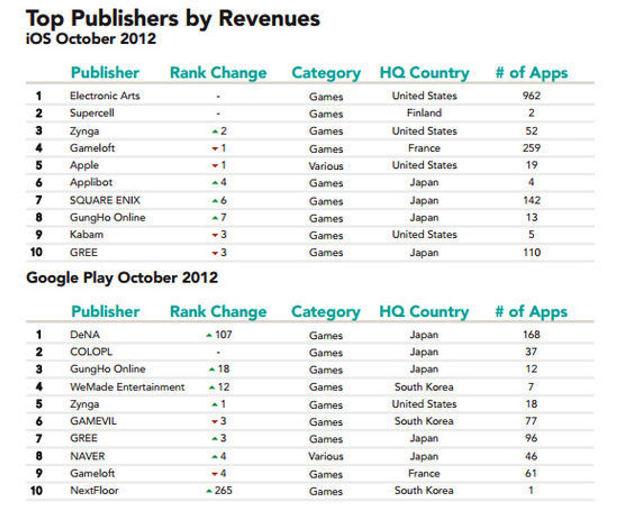 Applikasjonsutgiverne som omsetter for mest i henholdsvis Apple App Store og Google Play.