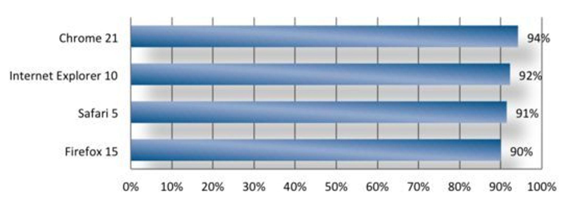Andelen av phishingsider som blokkeres av ulike nettlesere, ifølge NSS Labs.