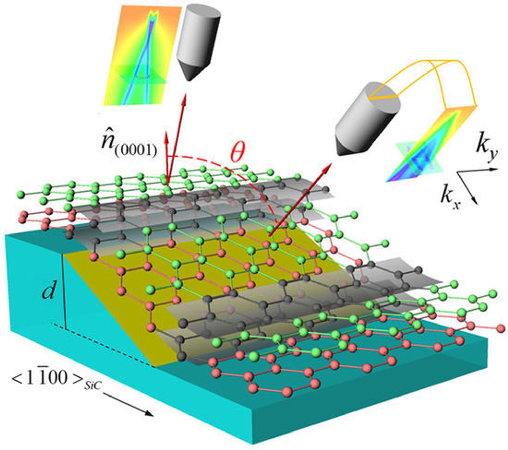 Illustrasjonen viser hvordan man kan måle båndgapet til grafén-nanobånd som dekker overflaten til grøfter i silisiumkarbid.