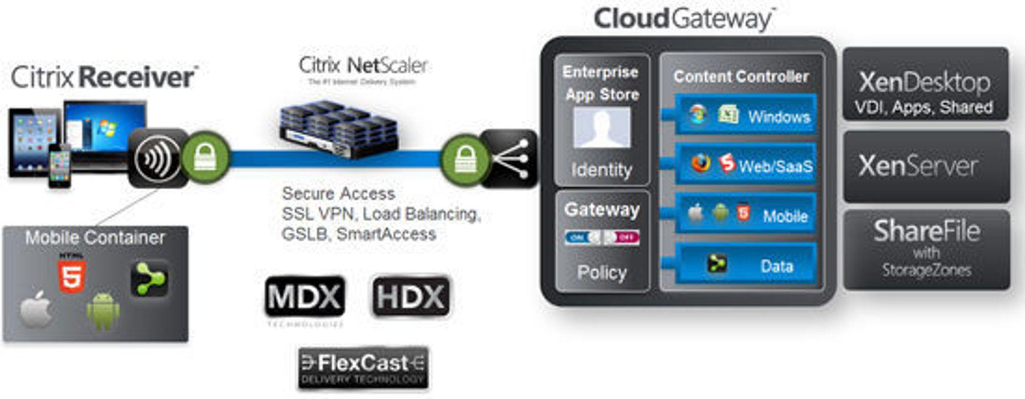 Citrix-løsning per november 2012: MDX, «mobile device experience», gir mobile brukere tilgang til sentrale tjenester, også virtuell pc og Windows-applikasjoner, som kjøres i lukkede kontainere på den mobile enheten.