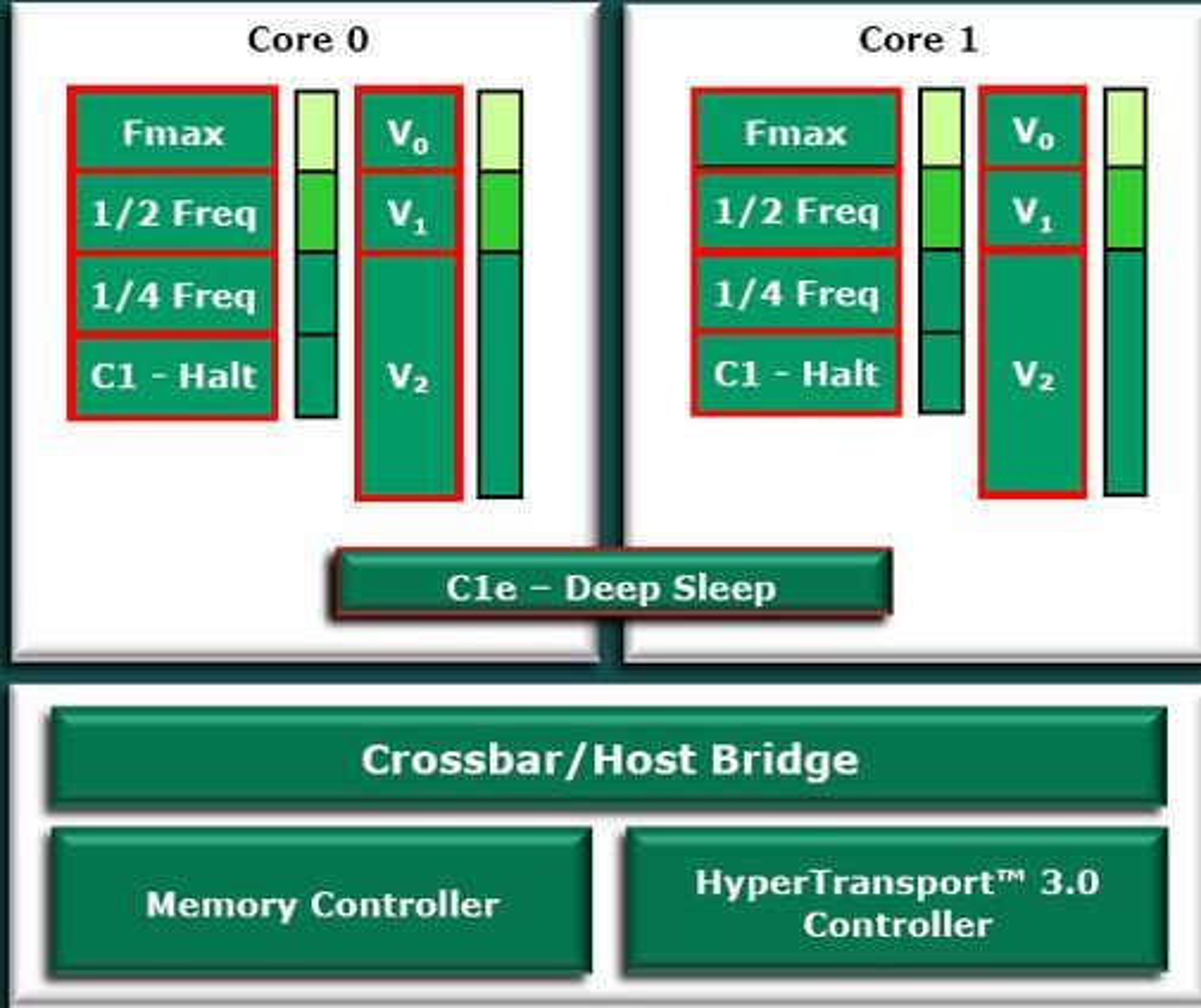 AMD Turion X2 Ultra-arkitekturen.