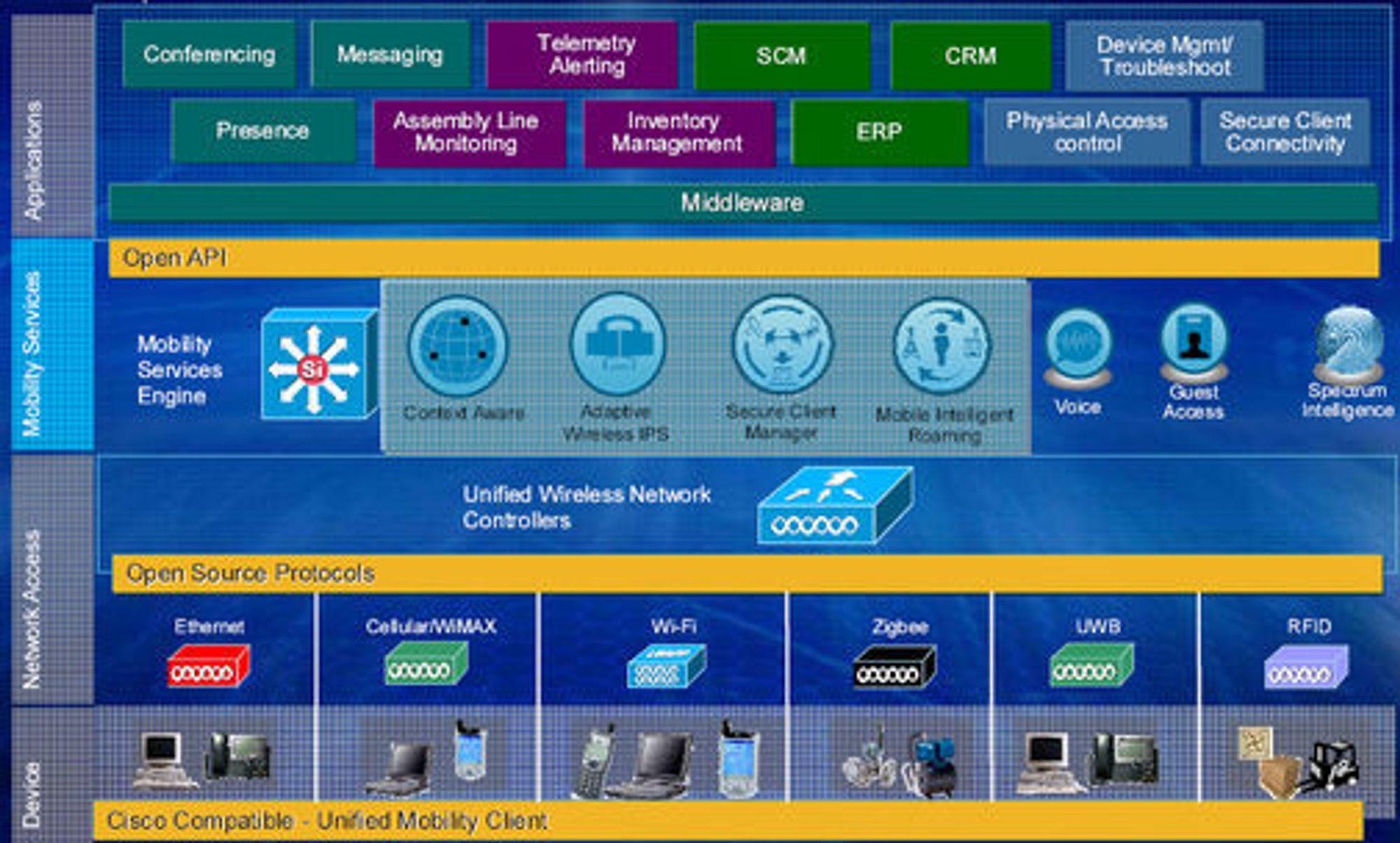 Cisco Mobility Services Engine er en dedikert rackenhet som befinner seg på nivå tre i selskapets nye arkitektur Motion.