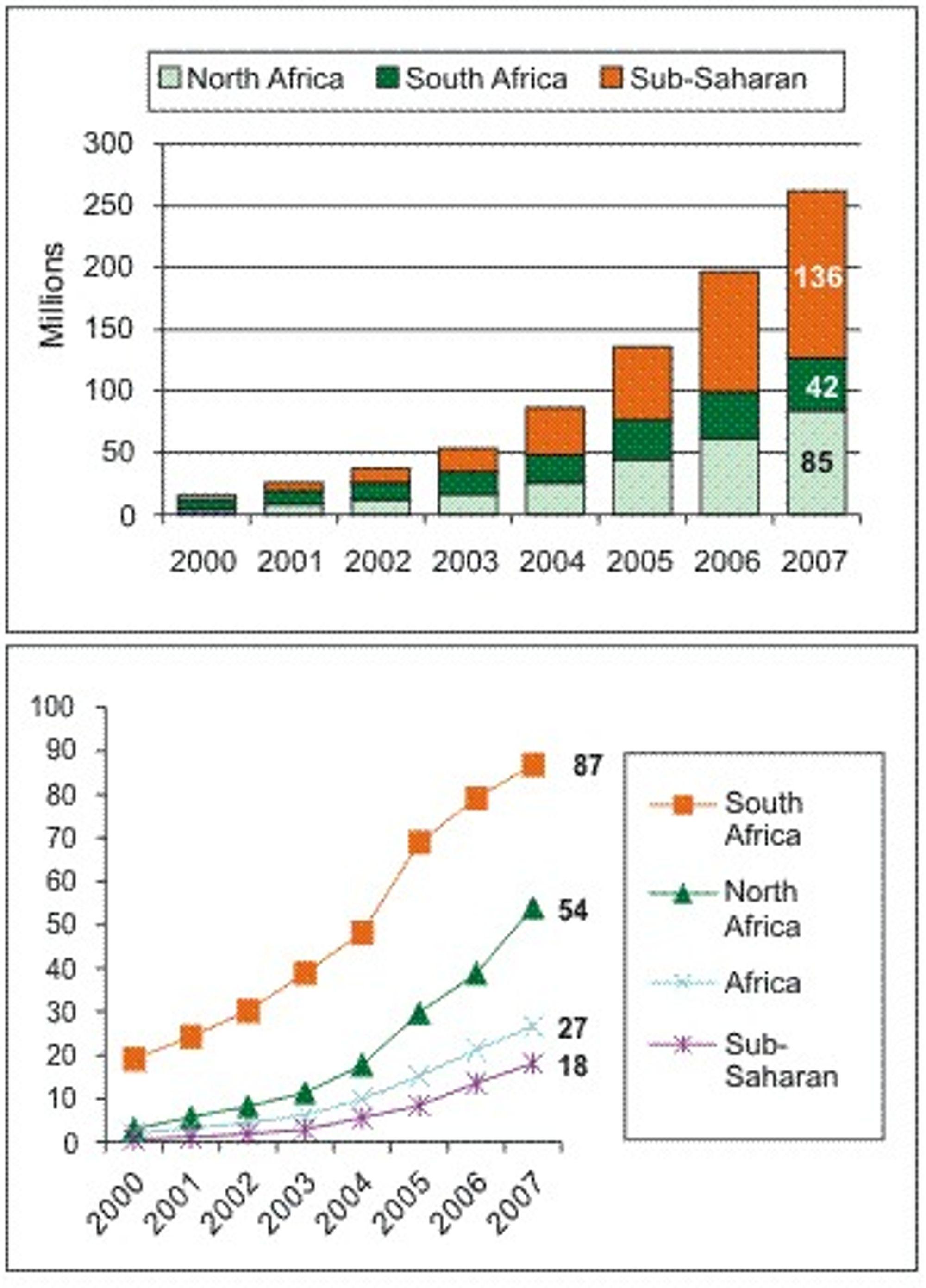Mobilabonnementer og mobilpenetrasjon (nederst, i prosent) i Afrika. (Kilde: ITU)