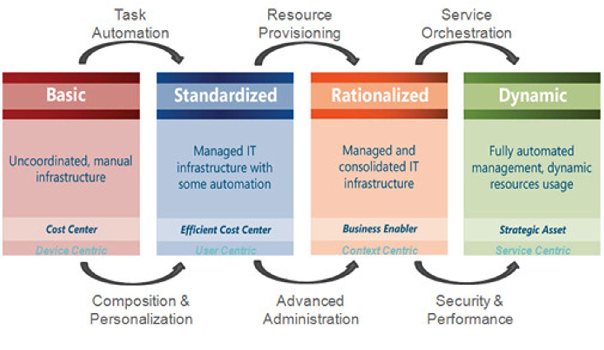 Microsofts «IO-modell», det vil si for «Infrastructure Optimization». Legg merke til de fire trinnene: Fra «Device Centric» til «User Centric» til «Context Centric» til «Service Centric».