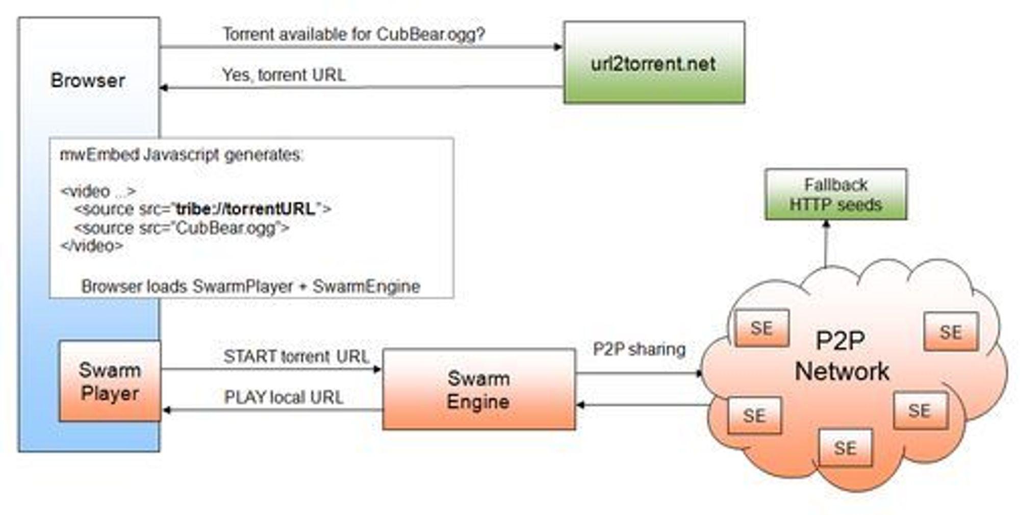 Slik fungerer P2P-Nexts løsning for levering av videoinnhold over Internett.