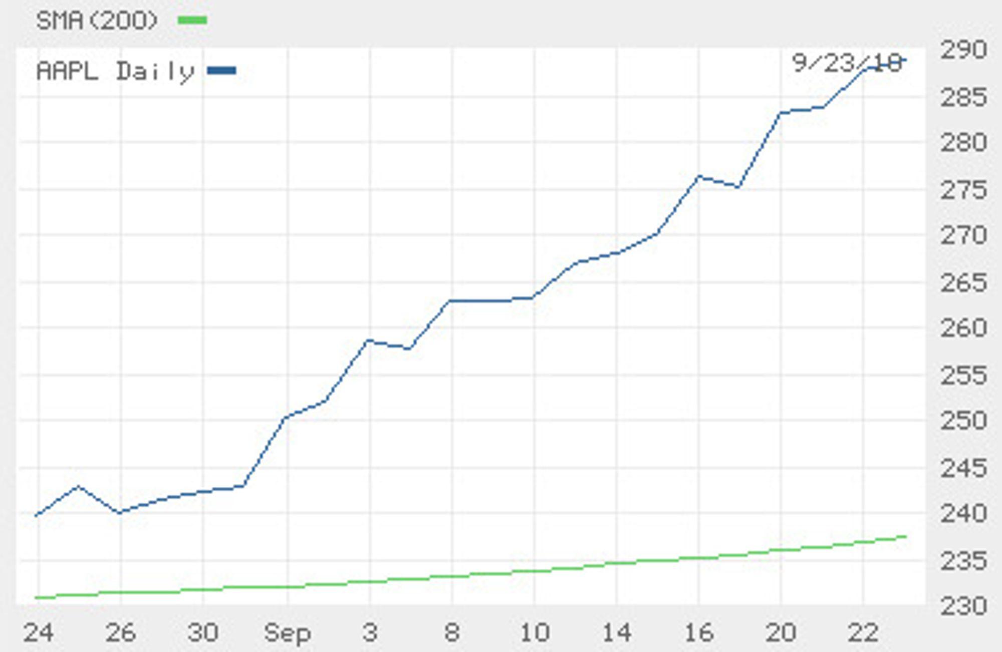 Jevn vekst i Apple-aksjen den siste måneden. Den grønne kurven nederst er snittkursen de siste 200 dagene.