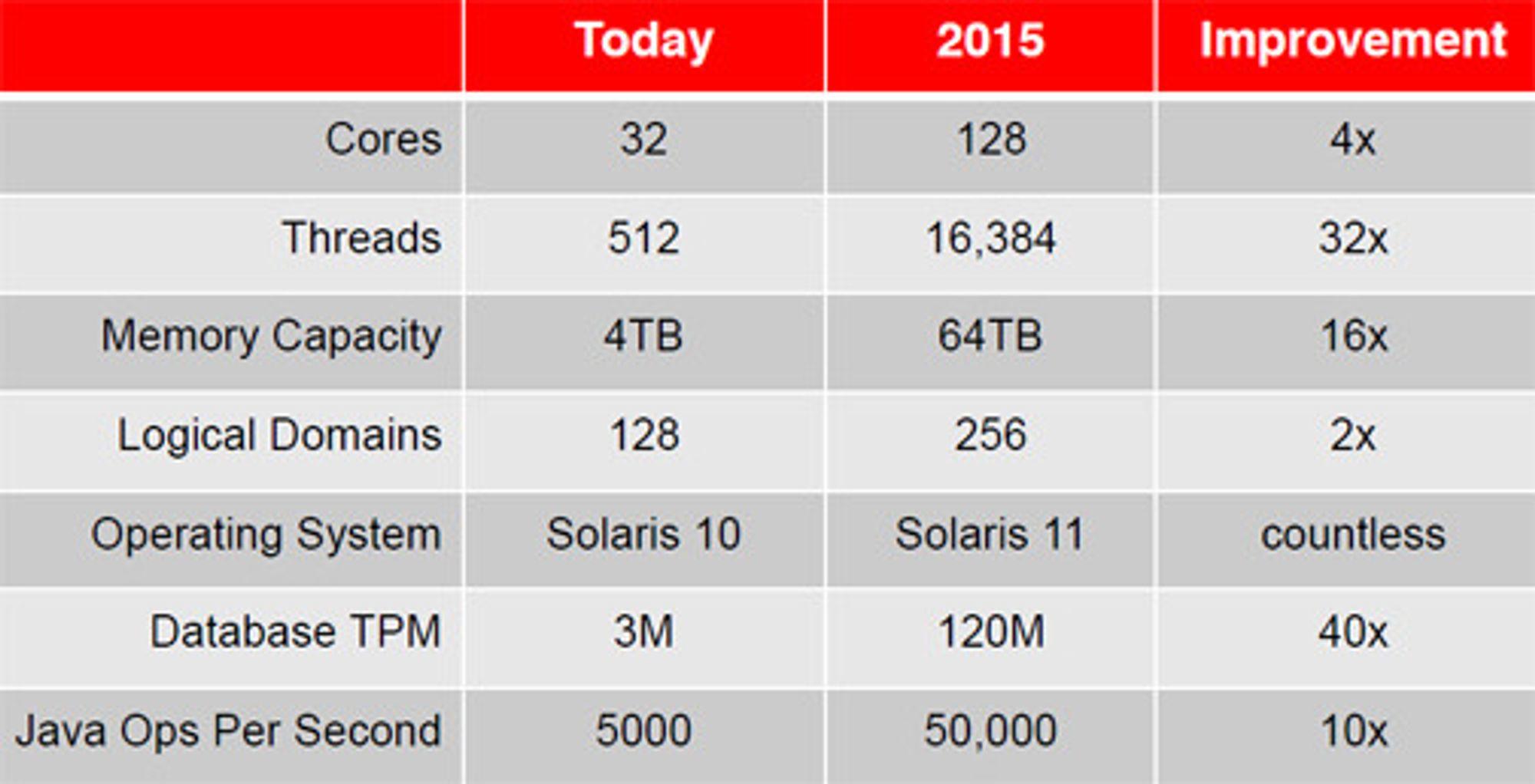 Femårsplanen for Sparc-servere lover kraftig økning i ytelse.