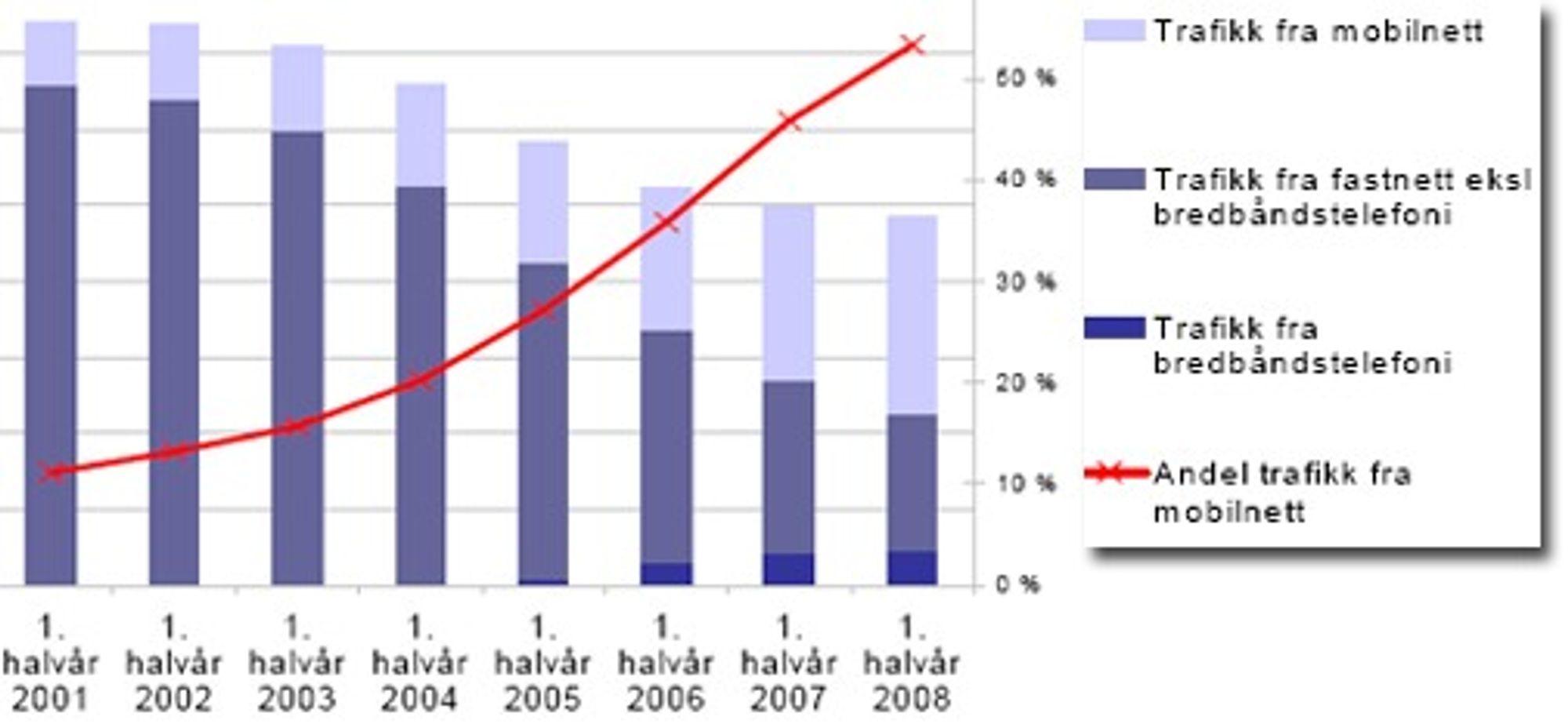 Andelen trafikk fra mobilnettet er for første gang høyere enn fastnett.  (Kilde: Det norske ekommarkedet 1. halvår 2008)