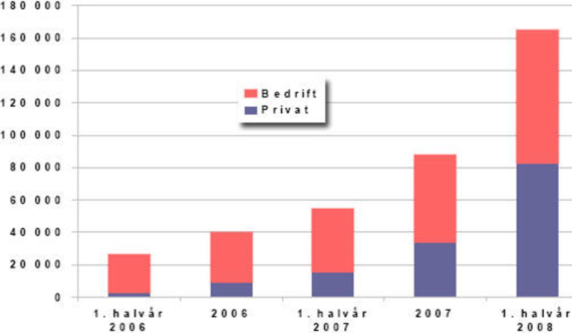 Kraftig vekst: antall abonnement for mobilt bredbånd fordelt på privat- og bedriftskunder. (Kilde: Det norske ekommarkedet 1. halvår 2008)
