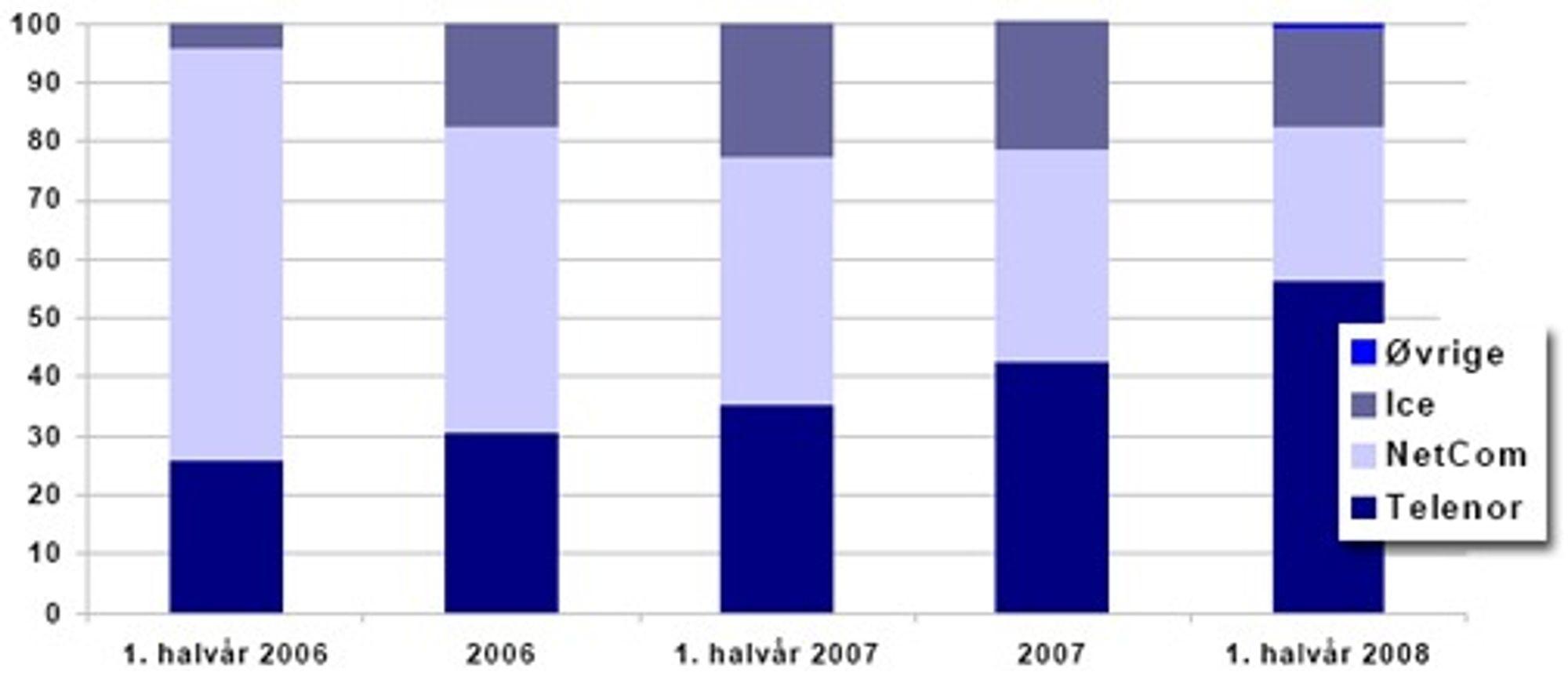 Markedet for mobilt bredbånd målt etter antall abonnement. (Kilde: Det norske ekommarkedet 1. halvår 2008)