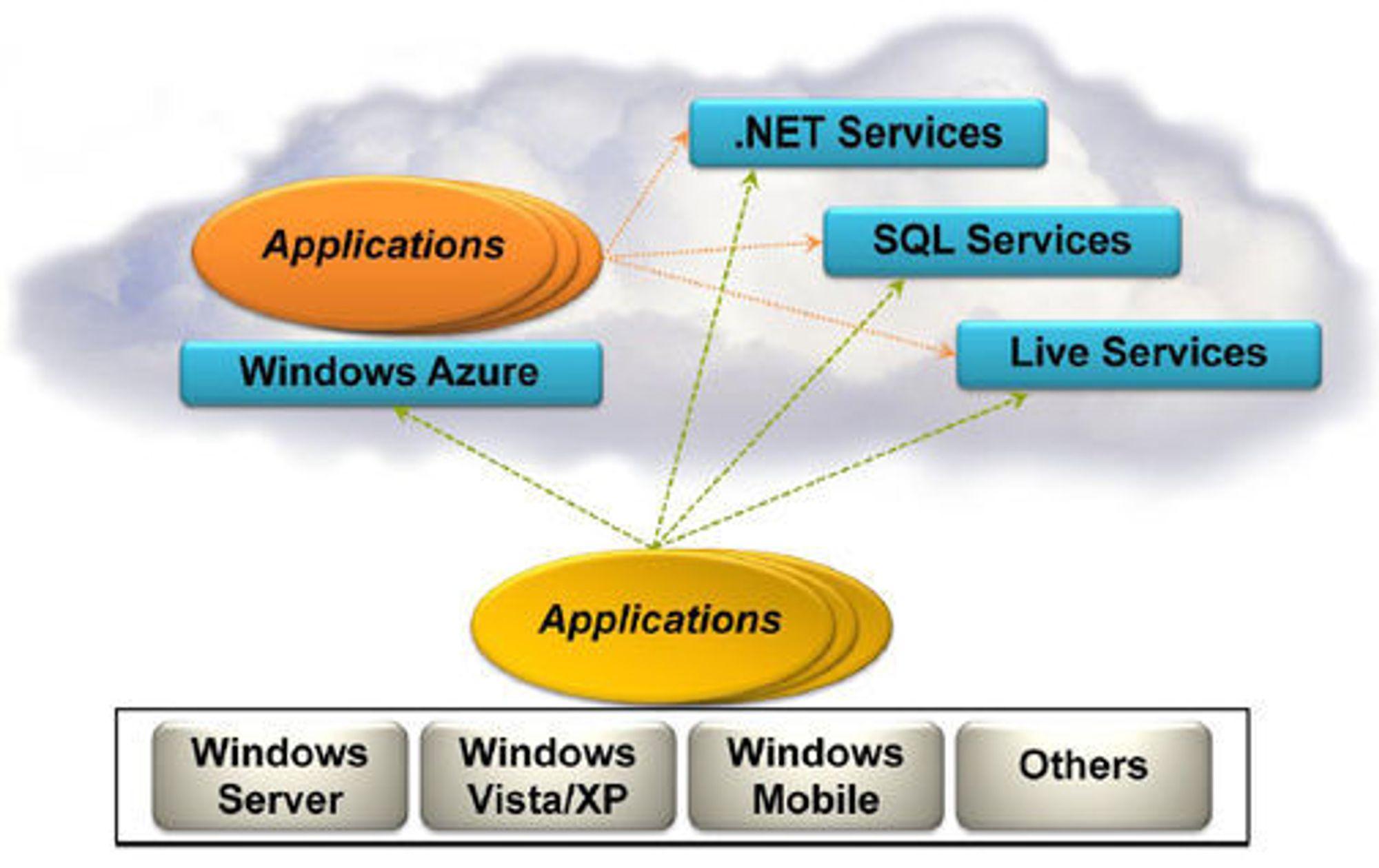 Azure Services Platform støtter applikasjoner som kjøres både i nettskyen og på lokale maskiner.
