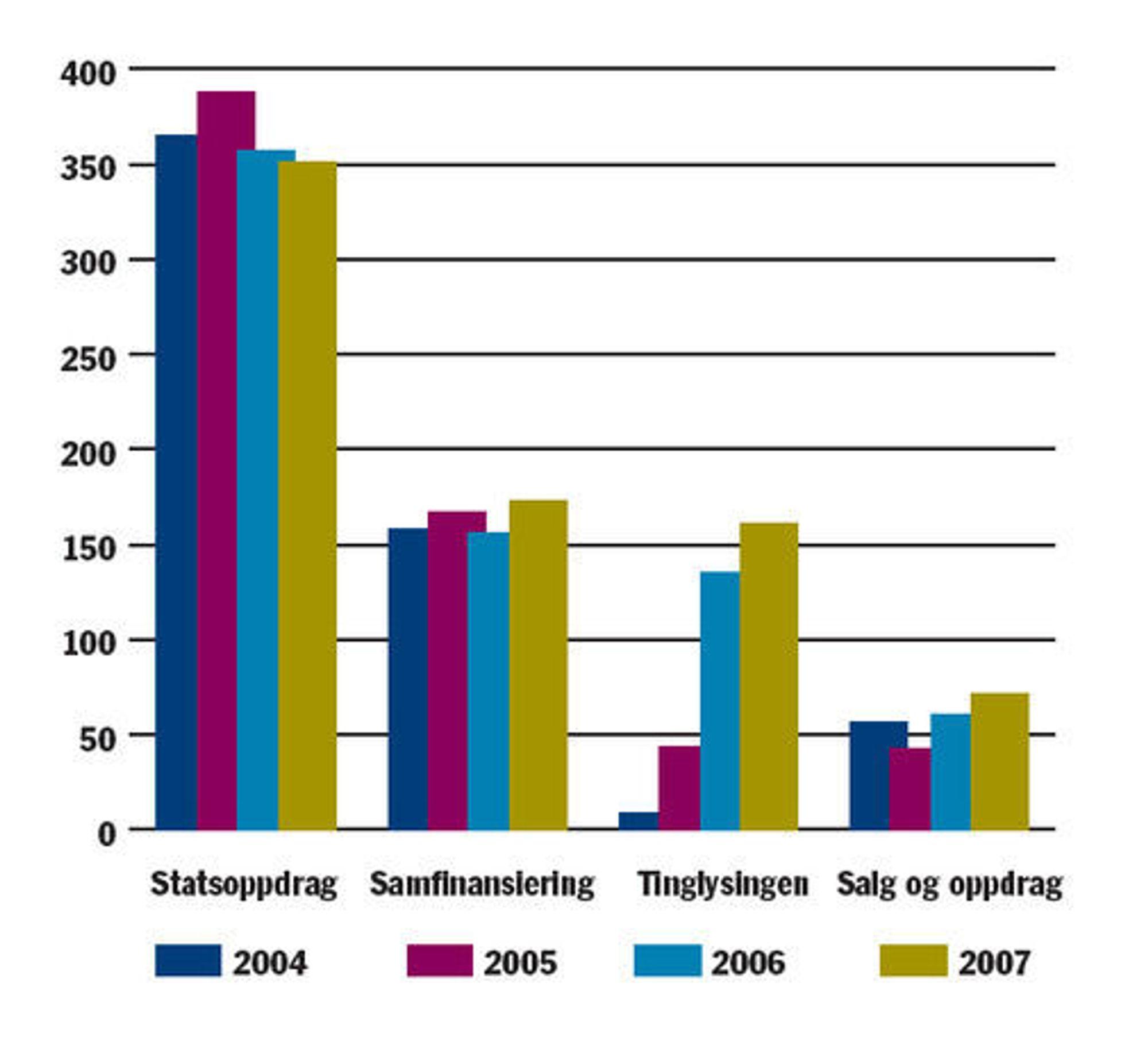 Kartverkets kommersielle inntekter utgjør en liten andel, og det har det alltid gjort.