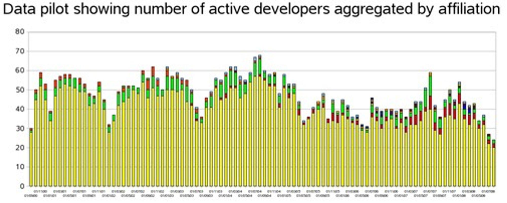 Antallet aktive utviklere knyttet til OpenOffice.org-prosjektet mellom september 2000 og juli 2008.