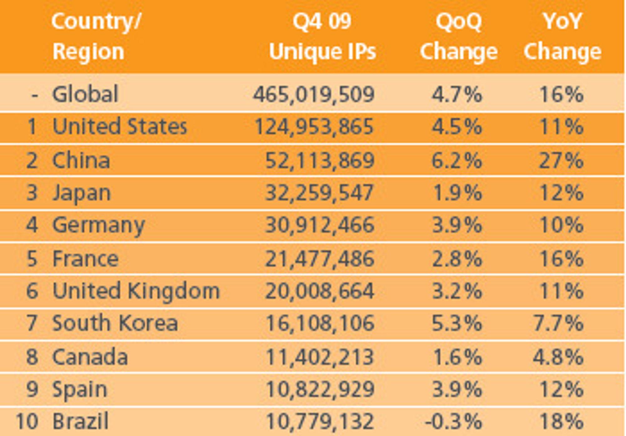 Akamai måler vel 465 millioner unike IP-adresser hver dag. Av disse er 2.296.474 fra Norge.