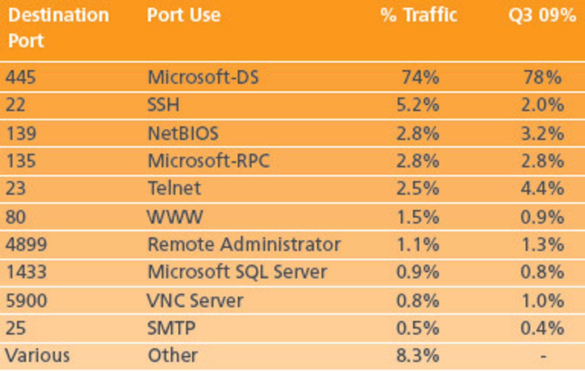 Port 445 er den klart mest benyttede angrepsvektoren, ifølge Akamai. Kilde: «State of the Internett, Q4 2009»