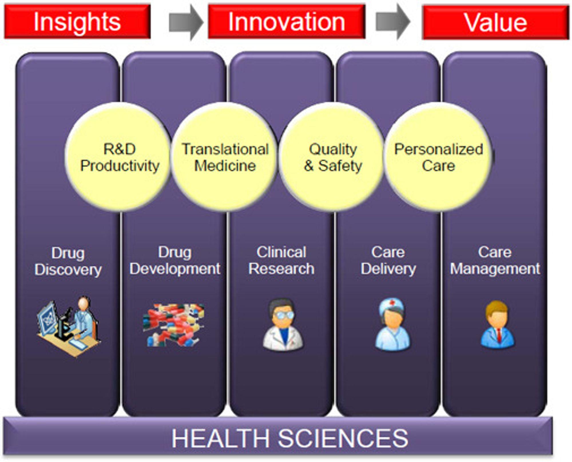 Denne plansjen uttrykker Oracles ambisjoner for leveranser av IT-tjenester til helsesektoren.